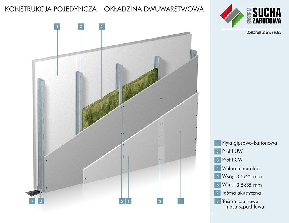 Ściany ognioodporne w systemie suchej zabudowy