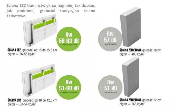 Porównanie właściwości ścian w systemie suchej zabudowy (SSZ) z tradycyjnymi ścianami żelbetowymi